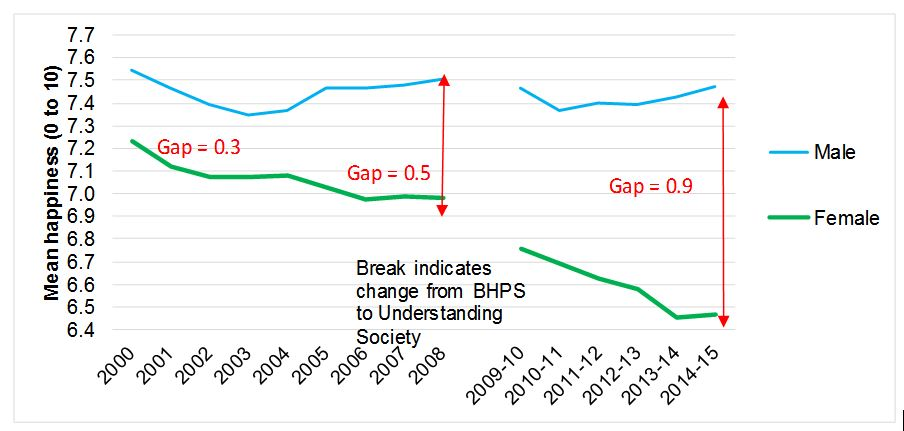 GCR-gender-differences-graph-1